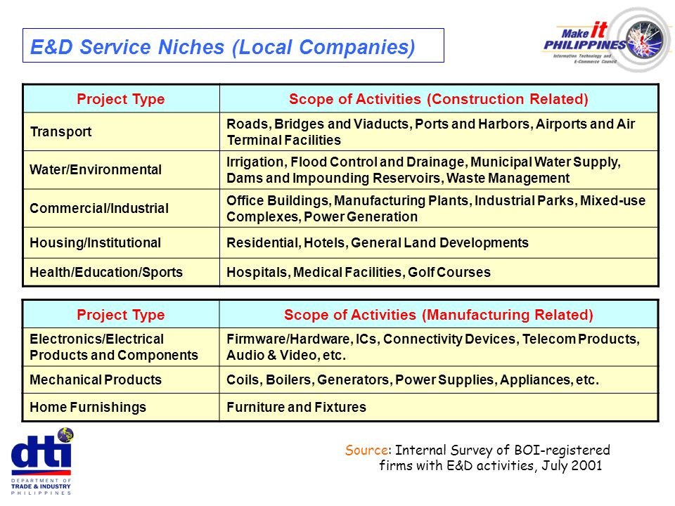 E&D Service Niches (Local Companies) Project TypeScope of Activities (Construction Related) Transport Roads, Bridges and Viaducts, Ports and Harbors,