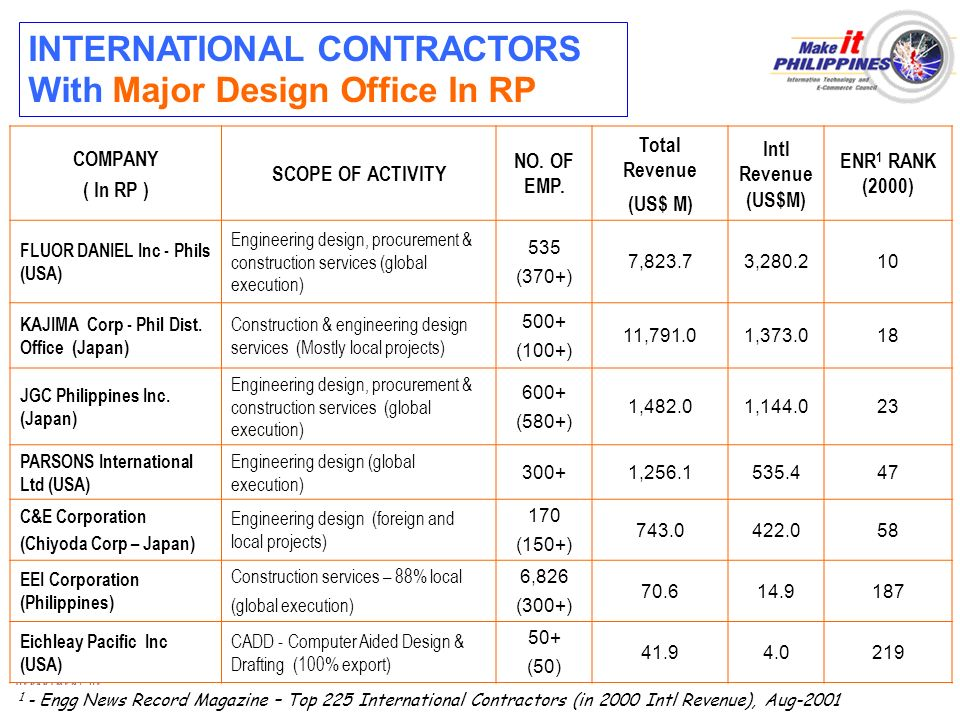 INTERNATIONAL CONTRACTORS With Major Design Office In RP COMPANY ( In RP ) SCOPE OF ACTIVITY NO. OF EMP. Total Revenue (US$ M) Intl Revenue (US$M) ENR