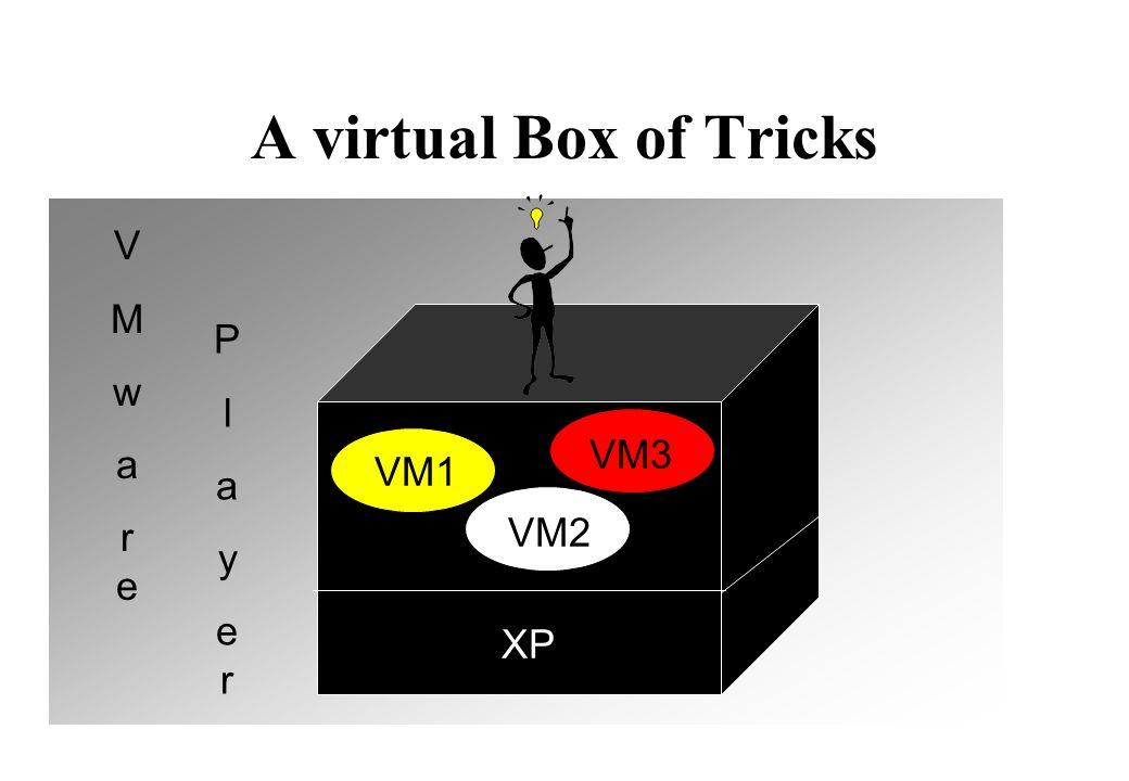 A virtual Box of Tricks XP VM3VM2 VM1 V M w a r e P l a y e r