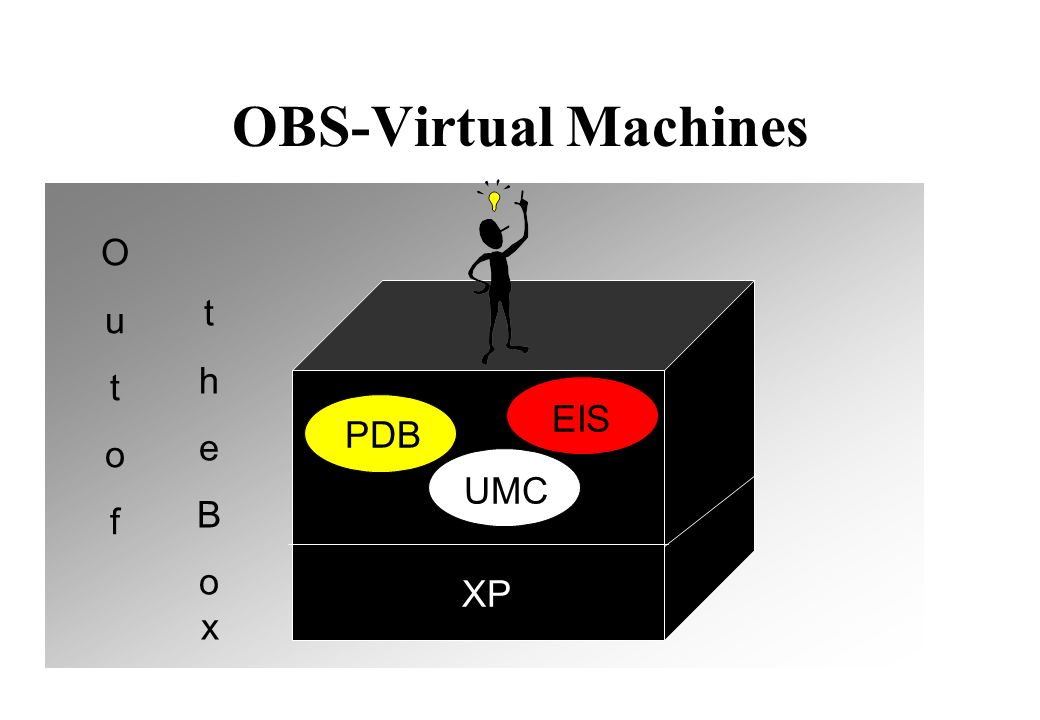 OBS-Virtual Machines XP EISUMC PDB O u t o f t h e B o x