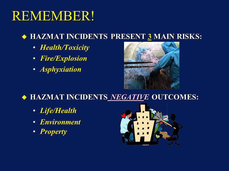 REMEMBER! HAZMAT INCIDENTS PRESENT 3 MAIN RISKS: HAZMAT INCIDENTS PRESENT 3 MAIN RISKS: Health/ToxicityHealth/Toxicity Fire/ExplosionFire/Explosion As