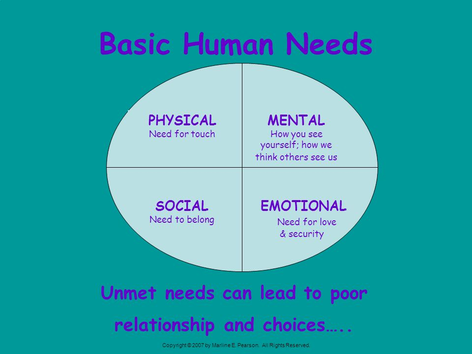 Basic Human Needs EMOTIONAL Need for love & security MENTAL How you see yourself; how we think others see us PHYSICAL Need for touch SOCIAL Need to be