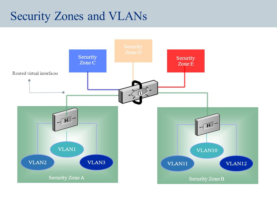 Mapping VLANs to Security Zones Map vulnerable VLANs (i.e. wireless, guest VLAN) to Security zones in security appliances/Firewalls for greater contro
