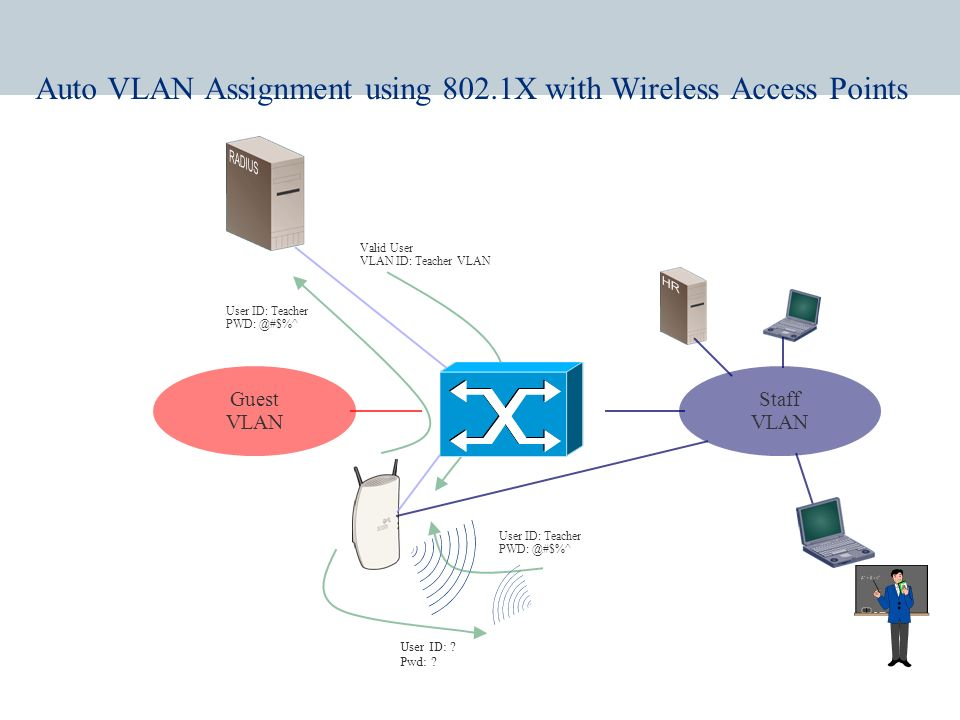 Network Login and wireless VLANs Wireless users can be placed dynamically in the appropriate VLAN using 802.1X Network Login and RADIUS (VLAN ID) VLAN
