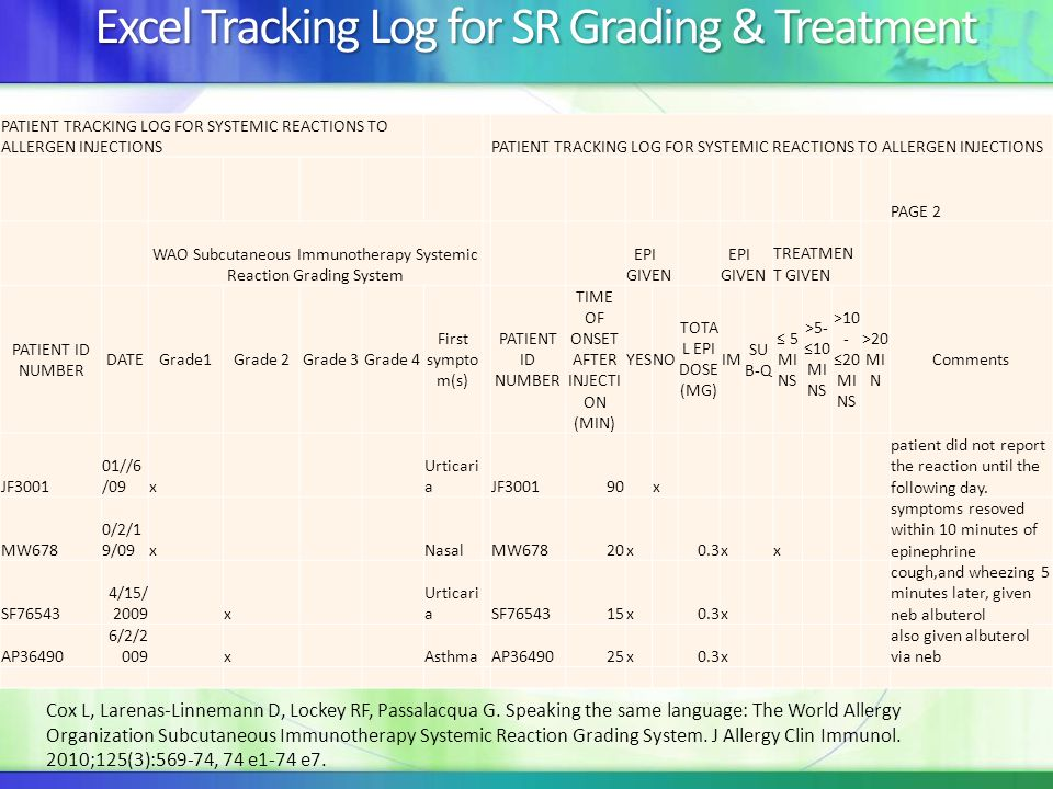 PATIENT TRACKING LOG FOR SYSTEMIC REACTIONS TO ALLERGEN INJECTIONS PAGE 2 WAO Subcutaneous Immunotherapy Systemic Reaction Grading System EPI GIVEN TR