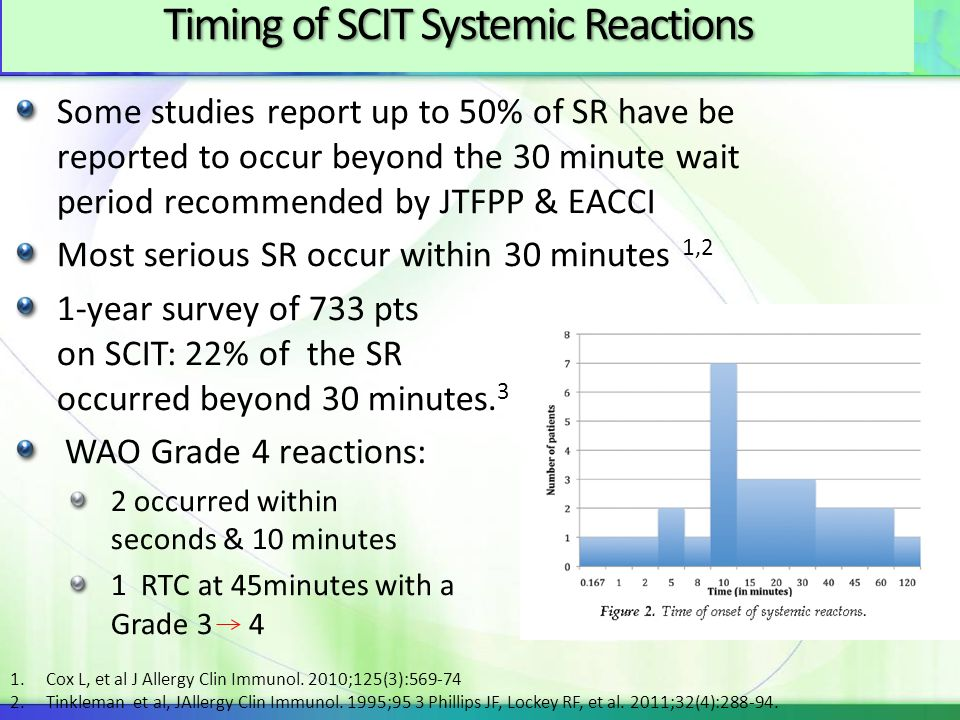 Timing of SCIT Systemic Reactions Some studies report up to 50% of SR have be reported to occur beyond the 30 minute wait period recommended by JTFPP