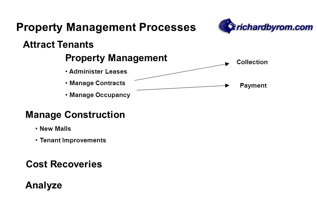 Attract Tenants Property Management Administer Leases Manage Contracts Manage Occupancy Collection Payment Manage Construction New Malls Tenant Improv