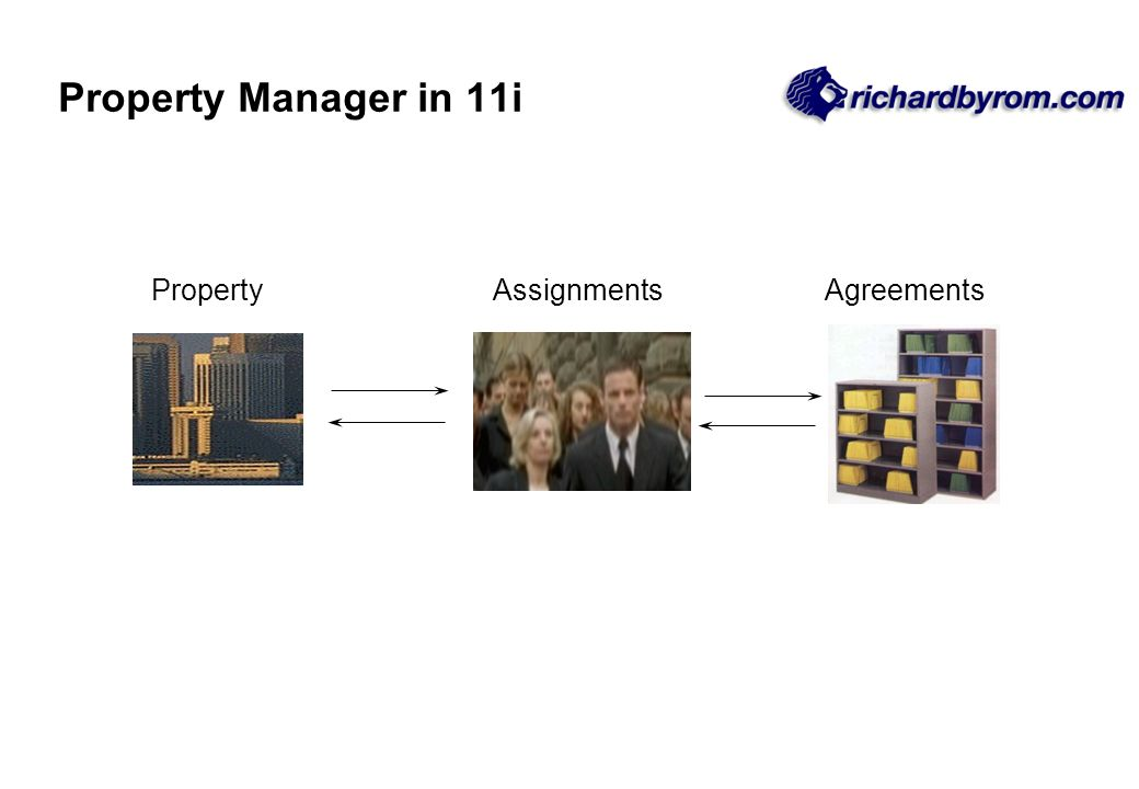 PropertyAssignmentsAgreements Property Manager in 11i