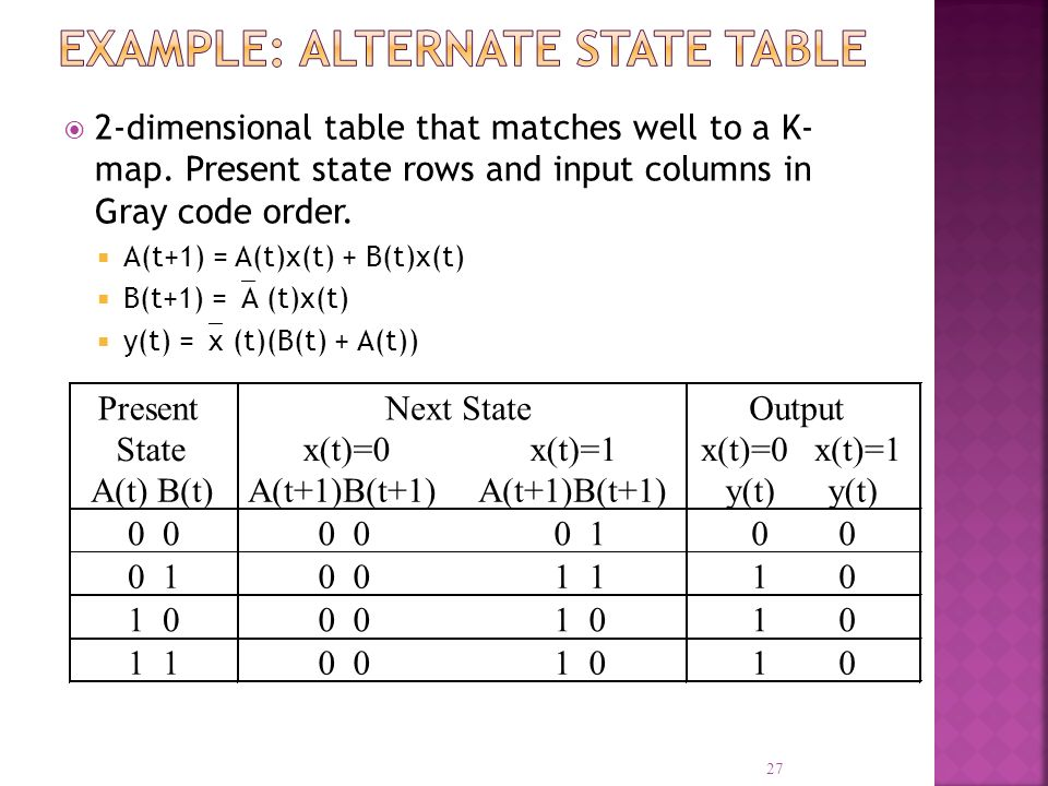 2-dimensional table that matches well to a K- map. Present state rows and input columns in Gray code order. A(t+1) = A(t)x(t) + B(t)x(t) B(t+1) = A (t