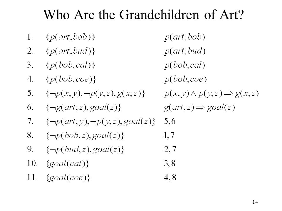 14 Who Are the Grandchildren of Art?