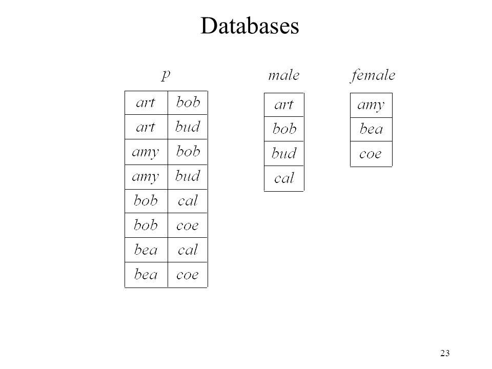 23 Databases