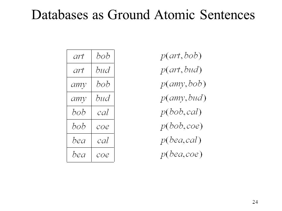 24 Databases as Ground Atomic Sentences