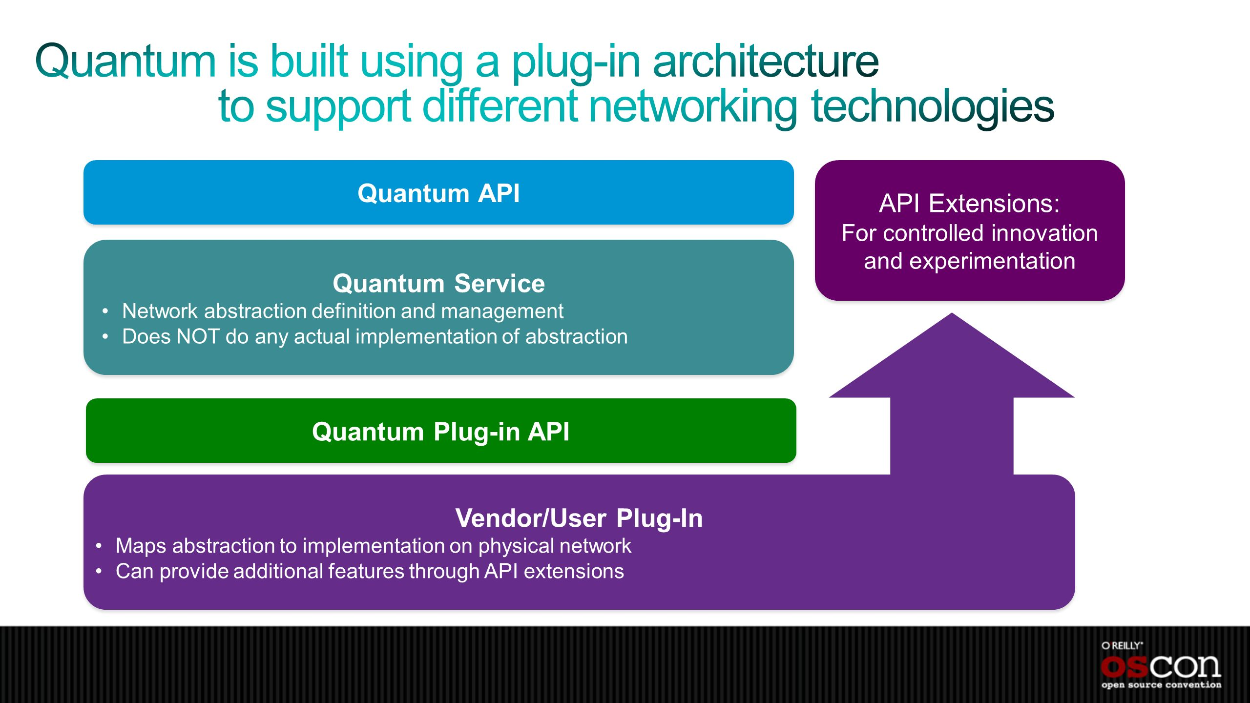 Quantum API Quantum Service Network abstraction definition and management Does NOT do any actual implementation of abstraction Quantum Service Network