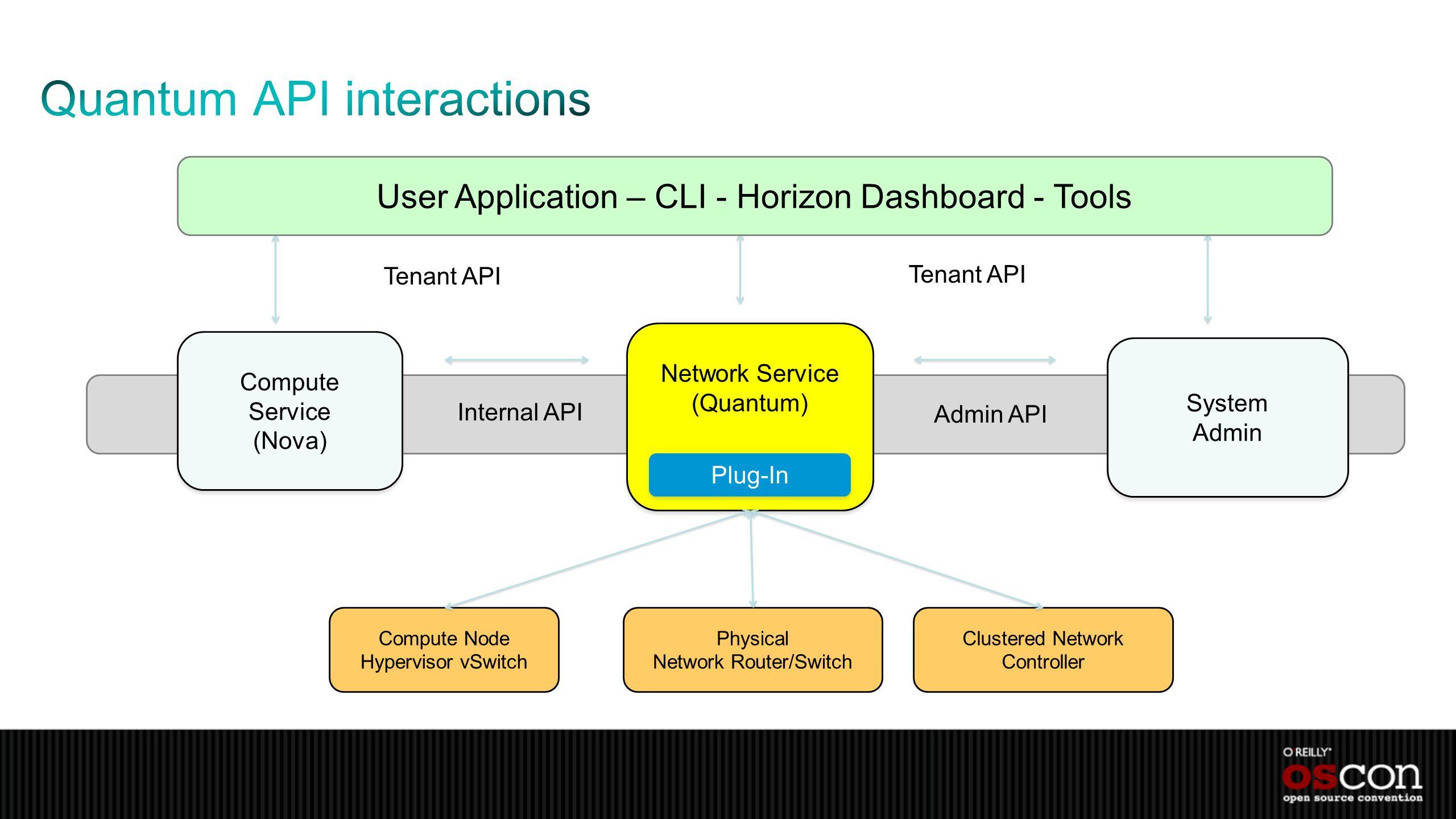 Compute Service (Nova) Compute Service (Nova) Network Service (Quantum) Tenant API Internal API Admin API System Admin System Admin Plug-In User Appli