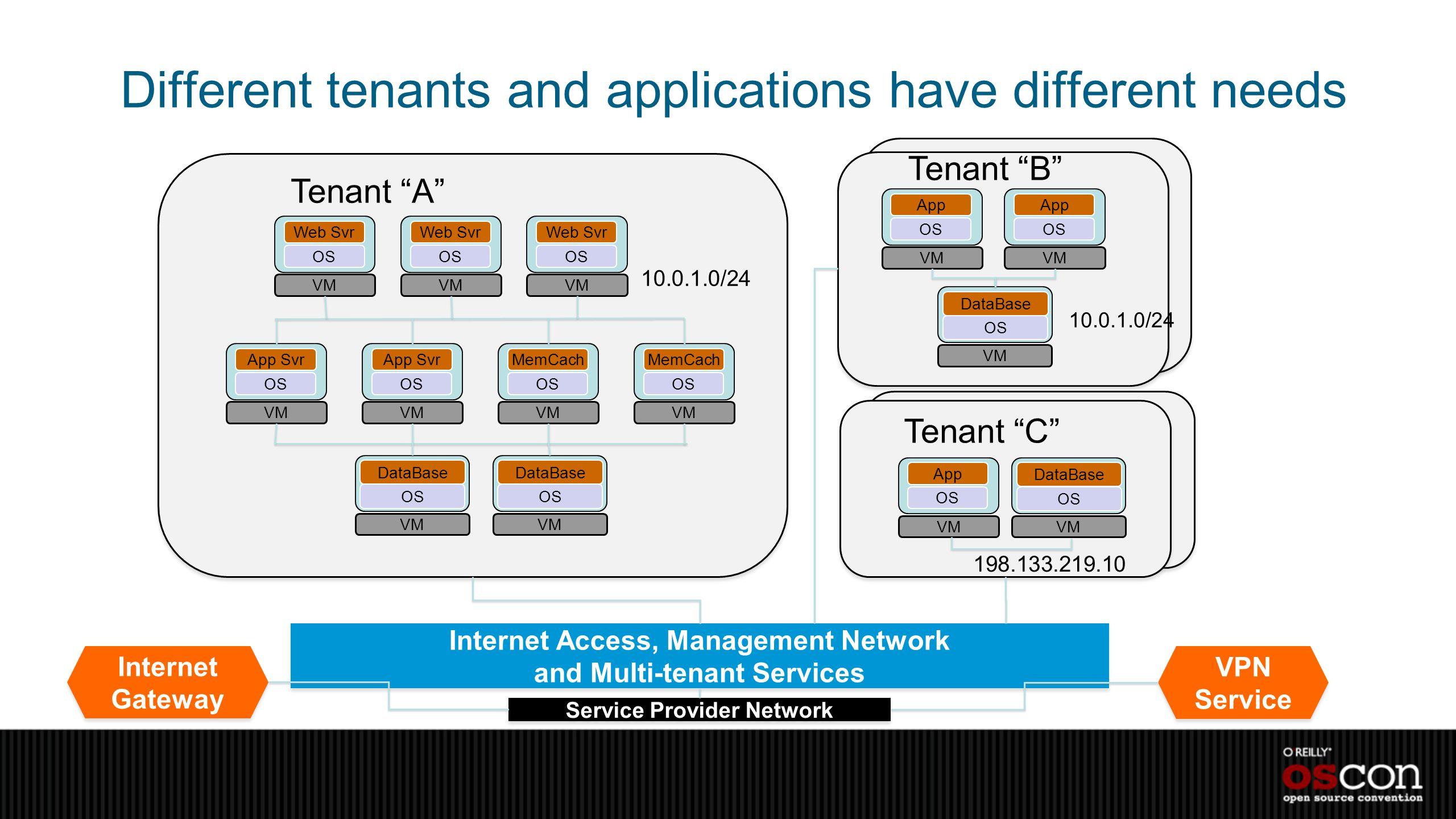 Different tenants and applications have different needs App OS VM DataBase OS VM App OS VM Web Svr OS VM Web Svr OS VM Web Svr OS VM App Svr OS VM App
