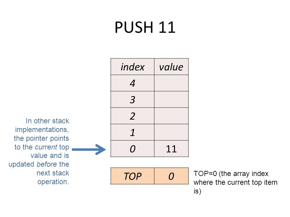 PUSH 11 indexvalue 4 3 2 1 011 TOP0 In other stack implementations, the pointer points to the current top value and is updated before the next stack operation.