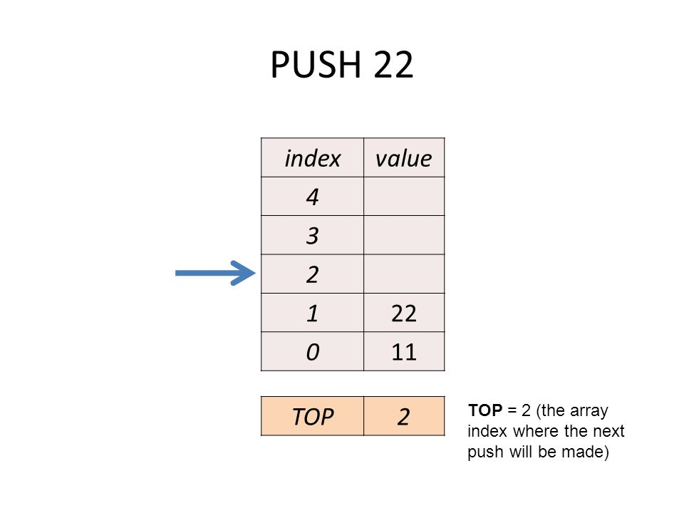 PUSH 22 indexvalue 4 3 2 122 011 TOP = 2 (the array index where the next push will be made) TOP2