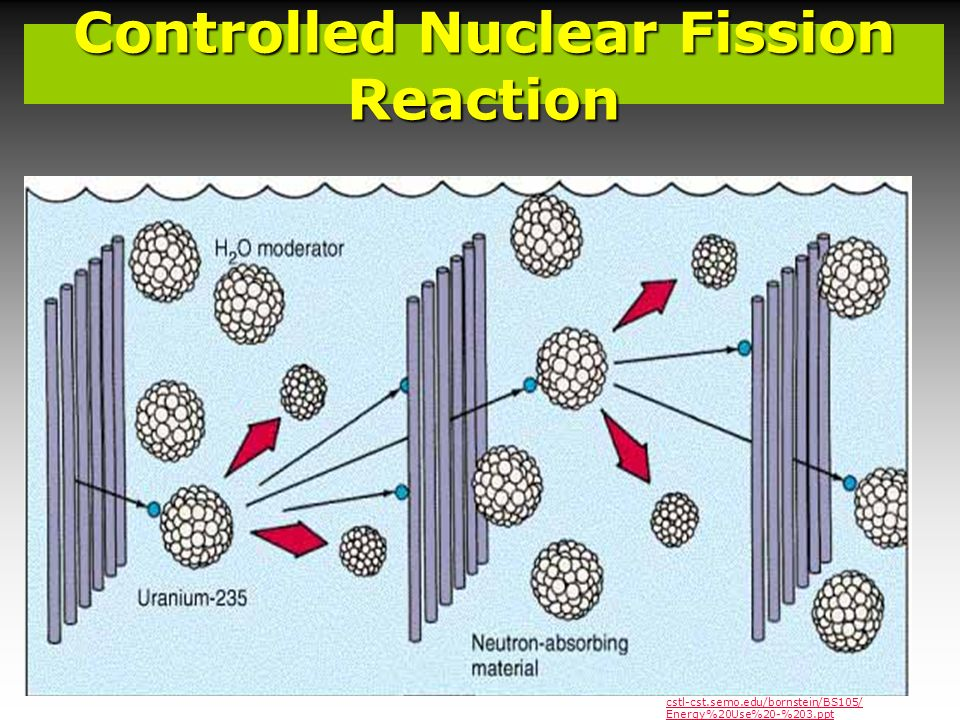 Controlled Nuclear Fission Reaction cstl-cst.semo.edu/bornstein/BS105/ Energy%20Use%20-%203.ppt