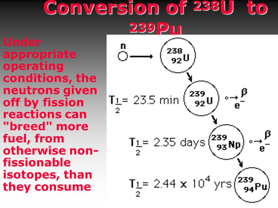 Conversion of 238 U to 239 Pu breed Under appropriate operating conditions, the neutrons given off by fission reactions can