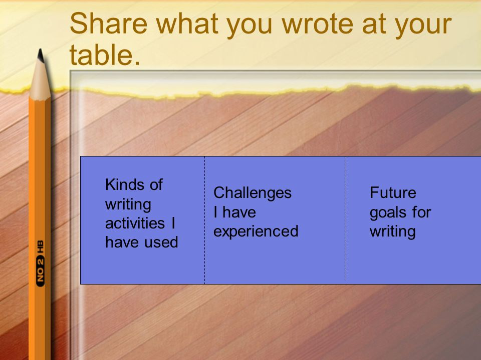 Share what you wrote at your table. Kinds of writing activities I have used Challenges I have experienced Future goals for writing