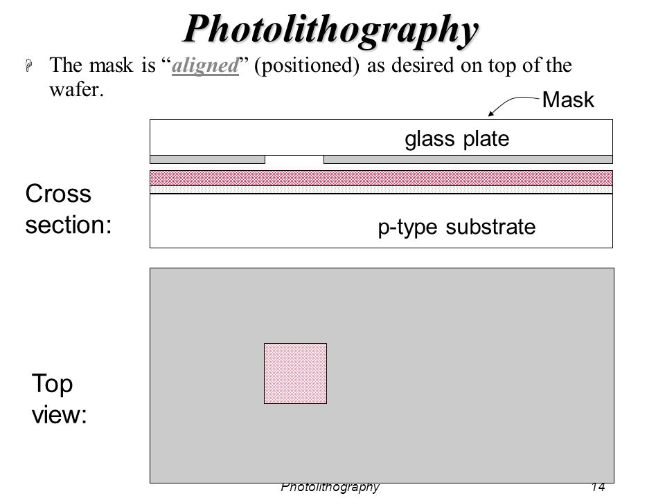 Photolithography14 Photolithography H The mask is aligned (positioned) as desired on top of the wafer. Mask Cross section: Top view: p-type substrate