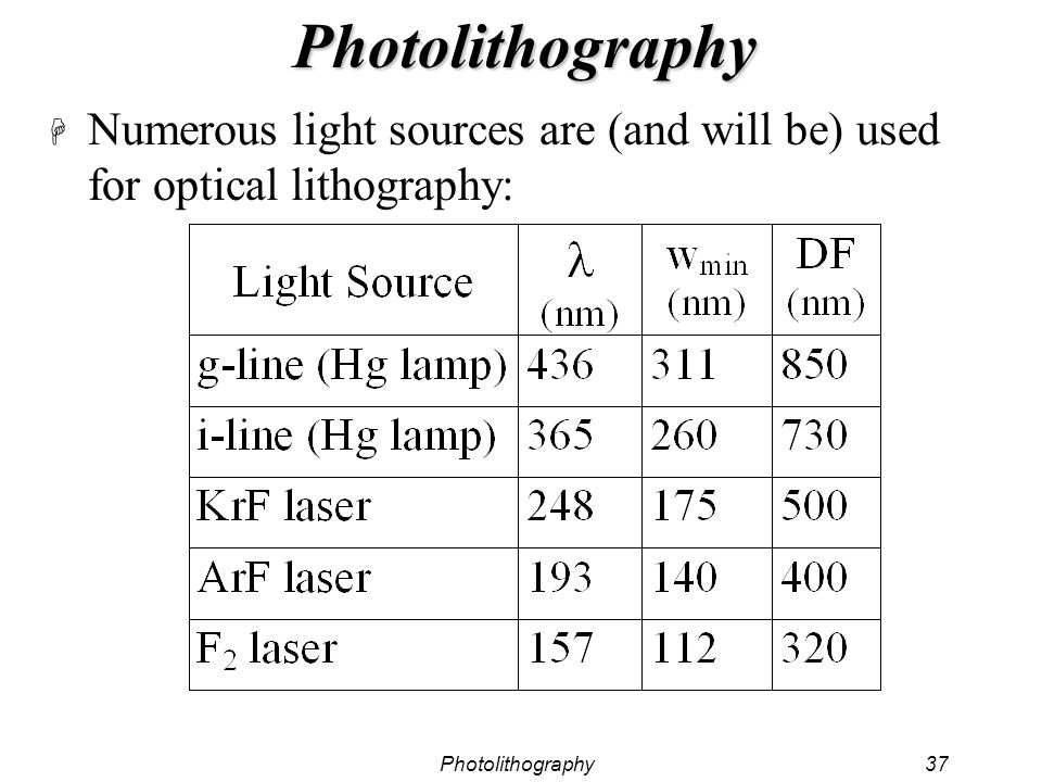 Photolithography37 Photolithography H Numerous light sources are (and will be) used for optical lithography:
