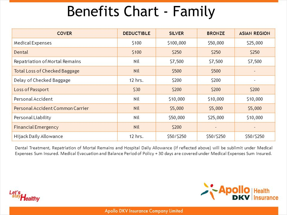 Benefits Chart - Family COVERDEDUCTIBLESILVERBRONZEASIAN REGION Medical Expenses$100$100,000$50,000$25,000 Dental$100$250 Repatriation of Mortal RemainsNil$7,500 Total Loss of Checked BaggageNil$500 - Delay of Checked Baggage12 hrs.$200 - Loss of Passport$30$200 Personal AccidentNil$10,000 Personal Accident Common CarrierNil$5,000 Personal LiabilityNil$50,000$25,000$10,000 Financial EmergencyNil$200-- Hijack Daily Allowance12 hrs.$50/$250 Dental Treatment, Repatriation of Mortal Remains and Hospital Daily Allowance (if reflected above) will be sublimit under Medical Expenses Sum Insured.