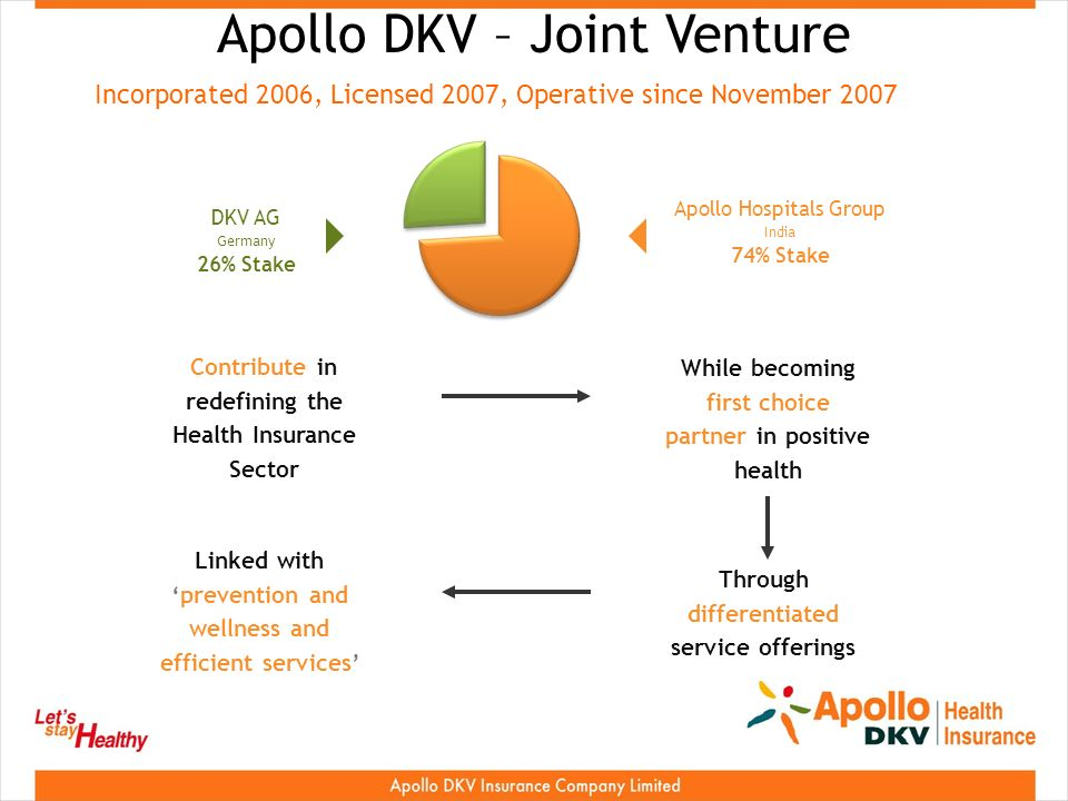 Apollo DKV – Joint Venture Contribute in redefining the Health Insurance Sector While becoming first choice partner in positive health Through differentiated service offerings Linked withprevention and wellness and efficient services DKV AG Germany 26% Stake Apollo Hospitals Group India 74% Stake Incorporated 2006, Licensed 2007, Operative since November 2007