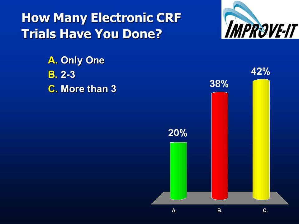 How Many Electronic CRF Trials Have You Done? A. Only One B. 2-3 C. More than 3