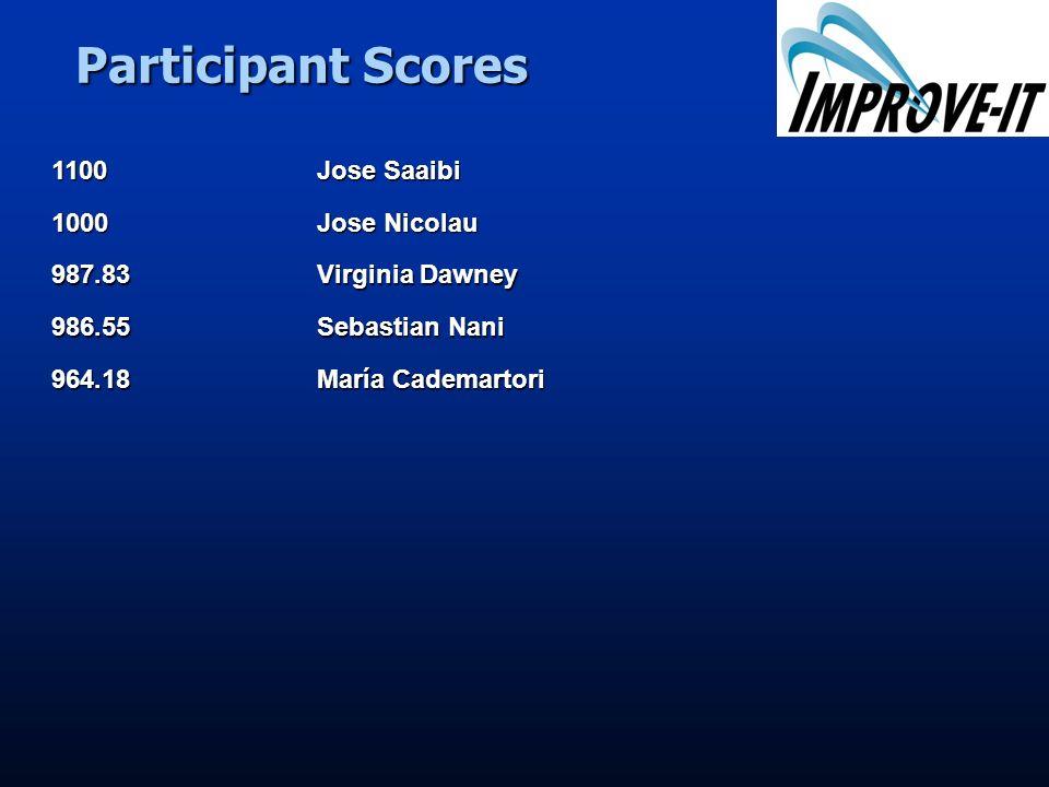 Participant Scores 1100 Jose Saaibi 1000 Jose Nicolau 987.83 Virginia Dawney 986.55 Sebastian Nani 964.18 María Cademartori