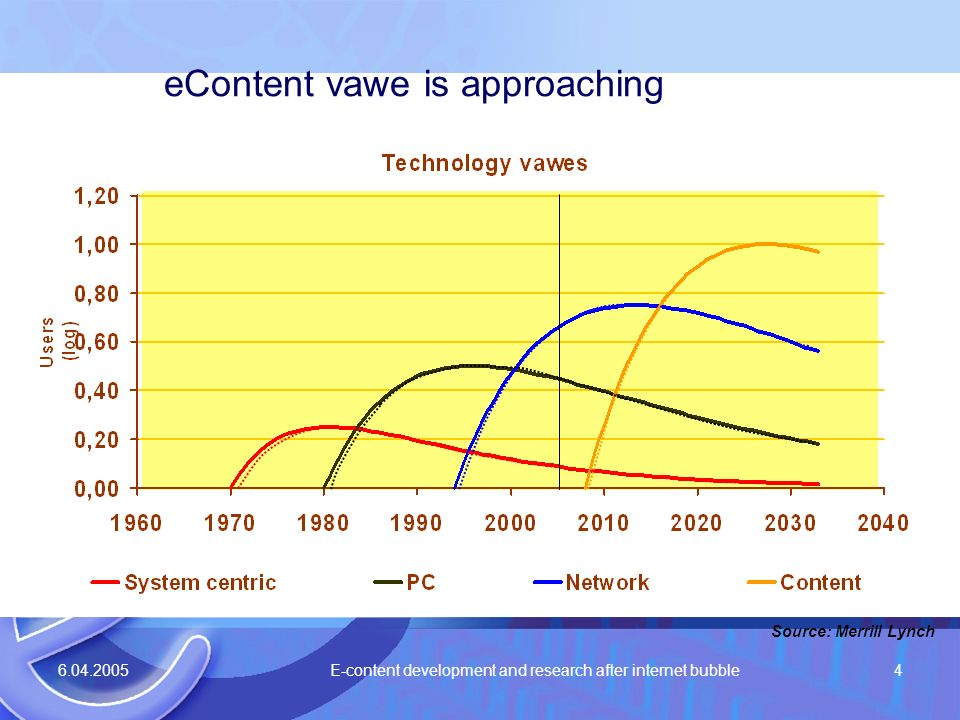 6.04.2005 E-content development and research after internet bubble4 eContent vawe is approaching Source: Merrill Lynch