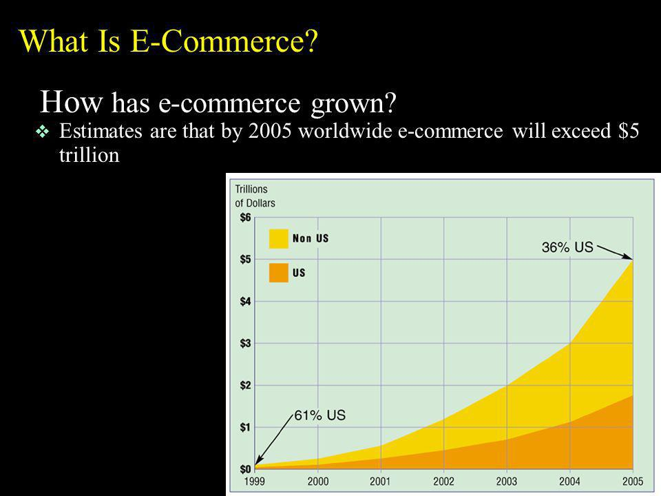 What Is E-Commerce? How has e-commerce grown? v Estimates are that by 2005 worldwide e-commerce will exceed $5 trillion