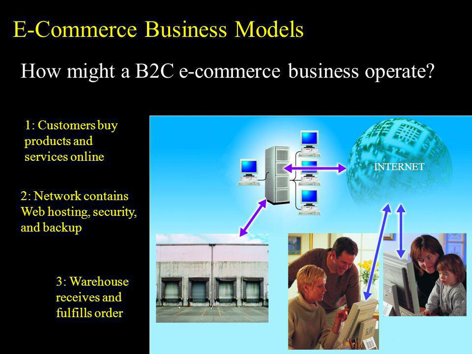 1: Customers buy products and services online INTERNET 2: Network contains Web hosting, security, and backup 3: Warehouse receives and fulfills order