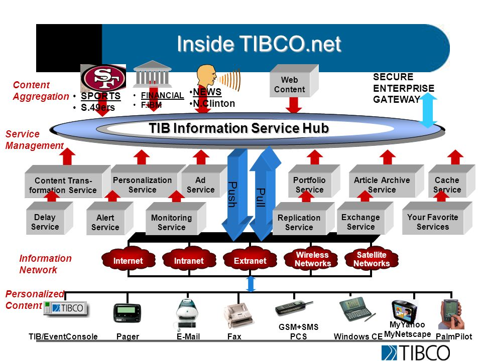 Inside TIBCO.net Internet Wireless Networks Satellite Networks IntranetExtranet Information Network PalmPilot Windows CE MyYahoo MyNetscape GSM+SMS PCS FaxE-MailPagerTIB/EventConsole Personalized Content Content Aggregation TIB Information Service Hub Web Content Personalization Service Article Archive Service Ad Service Portfolio Service Cache Service Pull Push Content Trans- formation Service Your Favorite Services Monitoring Service Replication Service Exchange Service Delay Service Alert Service Service Management FINANCIAL F.IBM SPORTS S.49ers NEWS N.Clinton SECURE ENTERPRISE GATEWAY