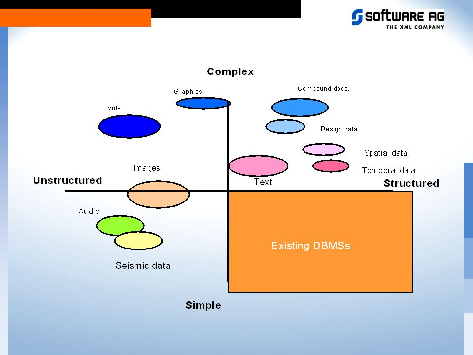Limitation of current DBMS The Relational Database has reached its Peak No more new Vendors of large DBMS The current DBMS can only treat simple Data The Market needs new DBMS for complex data The Market needs Platform crossed and Web oriented DBMS