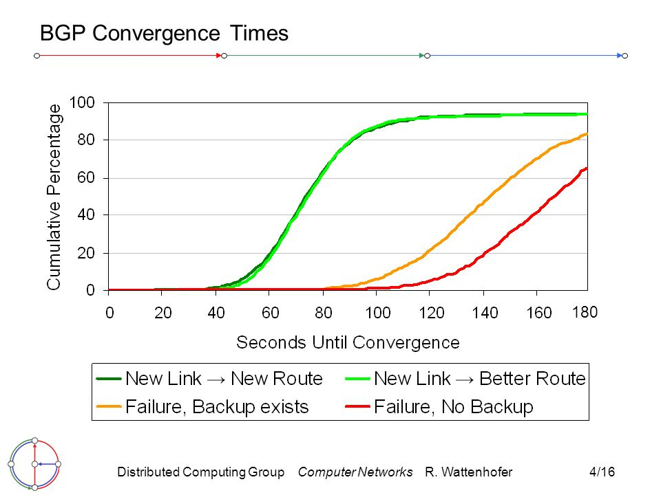 Distributed Computing Group Computer Networks R. Wattenhofer4/ BGP Convergence Times