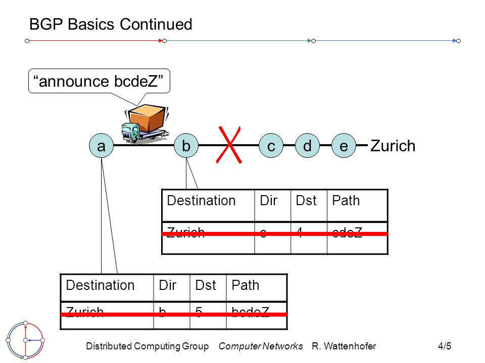 Distributed Computing Group Computer Networks R. Wattenhofer4/16 180 BGP Convergence Times