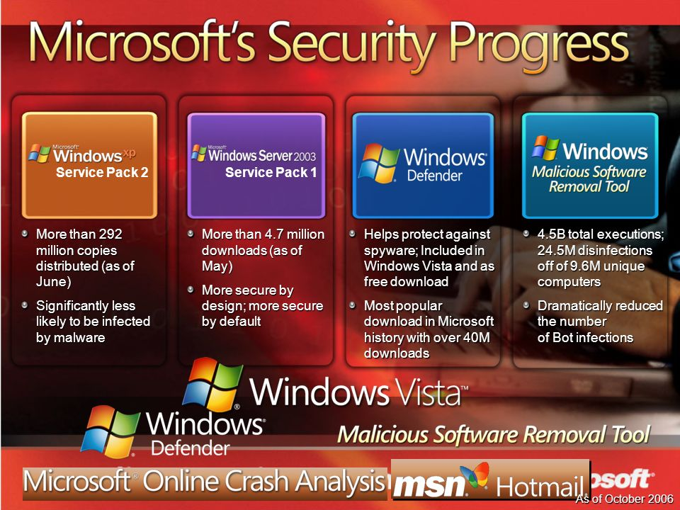 More than 292 million copies distributed (as of June) Significantly less likely to be infected by malware Service Pack 2Service Pack 1 More than 4.7 million downloads (as of May) More secure by design; more secure by default Helps protect against spyware; Included in Windows Vista and as free download Most popular download in Microsoft history with over 40M downloads 4.5B total executions; 24.5M disinfections off of 9.6M unique computers Dramatically reduced the number of Bot infections As of October 2006