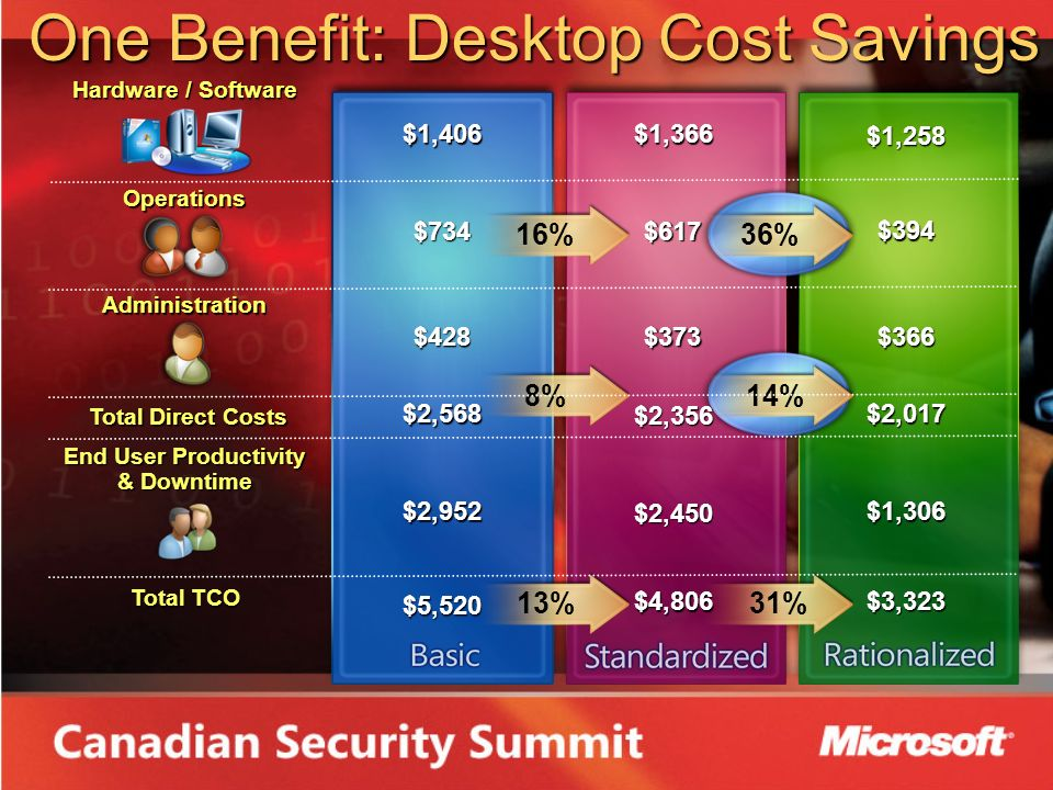 Hardware / Software Total Direct Costs Total Direct Costs End User Productivity & Downtime Total TCO Administration Operations$1,258 $394 $366 $2,017