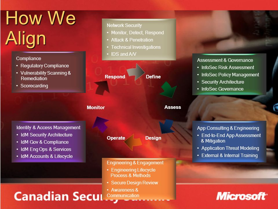 How We Align App Consulting & Engineering End-to-End App Assessment & Mitigation Application Threat Modeling External & Internal Training Engineering & Engagement Engineering Lifecycle Process & Methods Secure Design Review Awareness & Communication Network Security Monitor, Detect, Respond Attack & Penetration Technical Investigations IDS and A/V Identity & Access Management IdM Security Architecture IdM Gov & Compliance IdM Eng Ops & Services IdM Accounts & Lifecycle Assessment & Governance InfoSec Risk Assessment InfoSec Policy Management Security Architecture InfoSec Governance Compliance Regulatory Compliance Vulnerability Scanning & Remediation Scorecarding Define Assess DesignOperate Monitor Respond