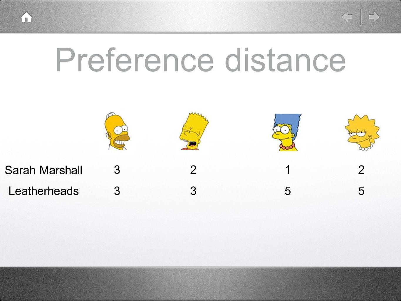 Preference distance Sarah Marshall Leatherheads 3 3 2 3 1 5 2 5