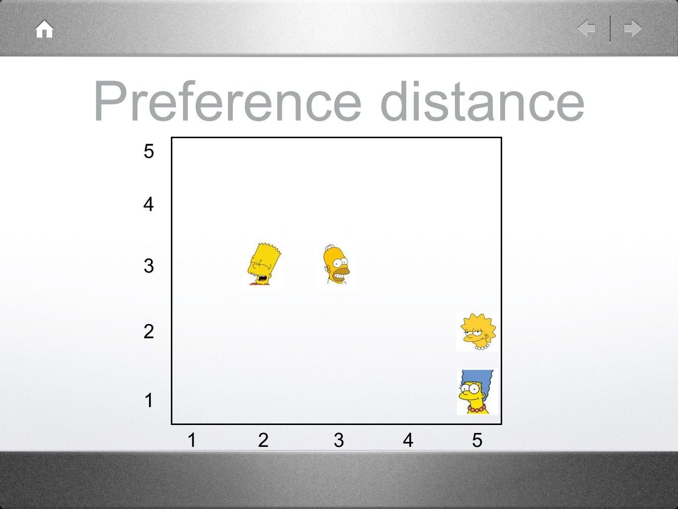 Preference distance 5 4 3 2 1 12345
