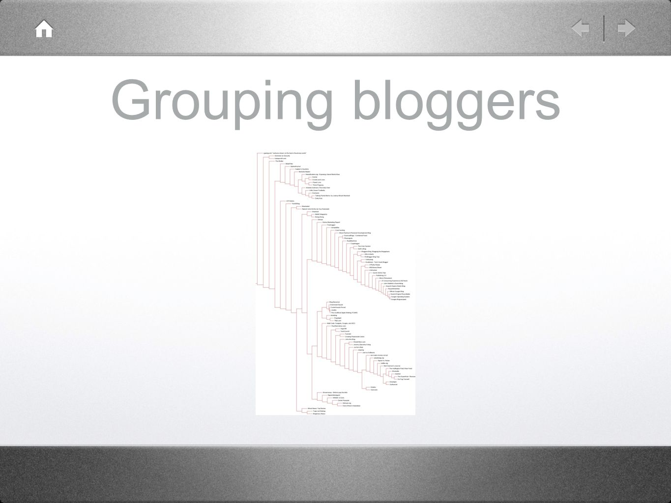 Grouping bloggers