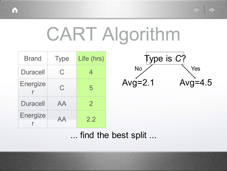 CART Algorithm BrandTypeLife (hrs) DuracellC4 Energize r C5 DuracellAA2 Energize r AA2.2...