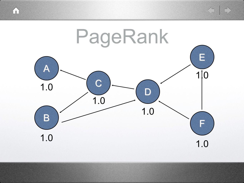 PageRank A B C D E F 1.0