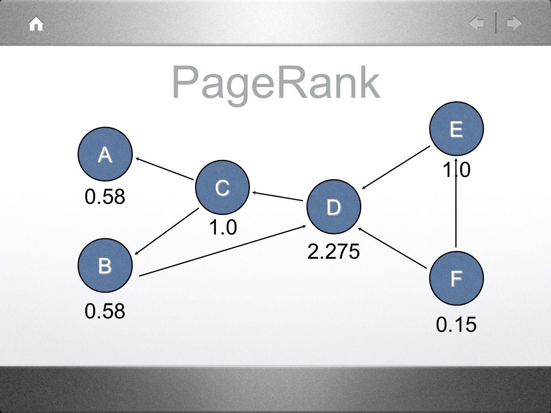 PageRank A B C D E F 0.58 1.0 2.275 1.0 0.15