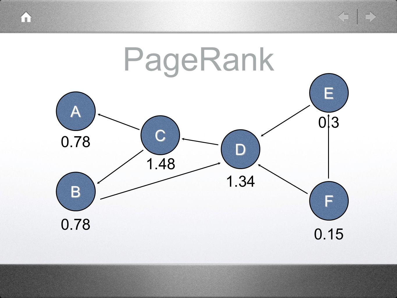 PageRank A B C D E F 0.78 1.48 1.34 0.3 0.15