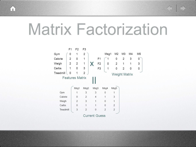 Matrix Factorization Msg1Msg2Msg3Msg4Msg5 Gym13301 Calorie02413 Weigh23101 Carbs01102 Treadmill32022 Msg1M2M3M4M5 F110230 F202113 F310200 F1F2F3 Gym012 Calorie201 Weigh221 Carbs103 Treadmill012 Features Matrix Weight Matrix x Current Guess
