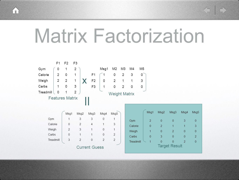 Matrix Factorization Msg1M2M3M4M5 F110230 F202113 F310200 F1F2F3 Gym012 Calorie201 Weigh221 Carbs103 Treadmill012 Features Matrix Weight Matrix x Msg1Msg2Msg3Msg4Msg5 Gym20030 Calorie02113 Weigh10200 Carbs03002 Treadmill10020 Target Result Msg1Msg2Msg3Msg4Msg5 Gym13301 Calorie02413 Weigh23101 Carbs01102 Treadmill32022 Current Guess