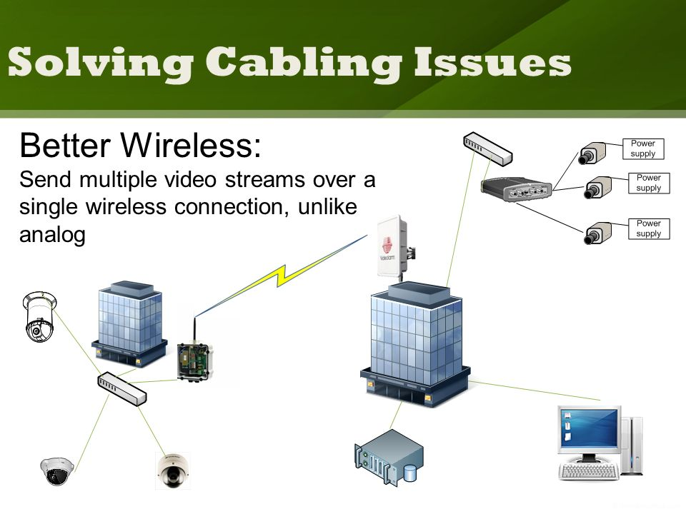 Solving Cabling Issues Better Wireless: Send multiple video streams over a single wireless connection, unlike analog